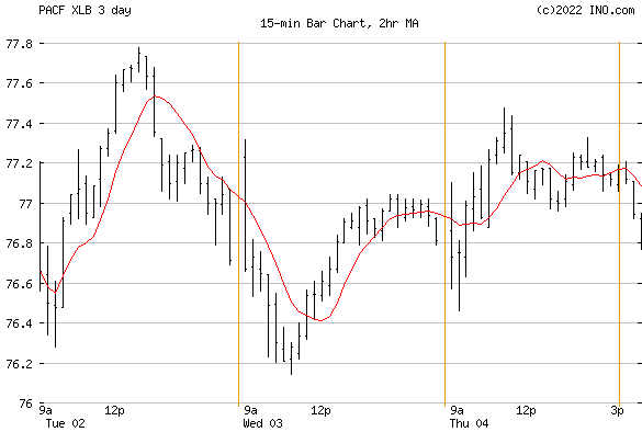 Materials Select Sector SPDR (PACF:XLB) Exchange Traded Fund (ETF) Chart