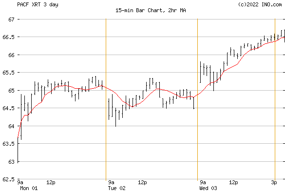 SPDR S&P RETAIL (PACF:XRT) Exchange Traded Fund (ETF) Chart