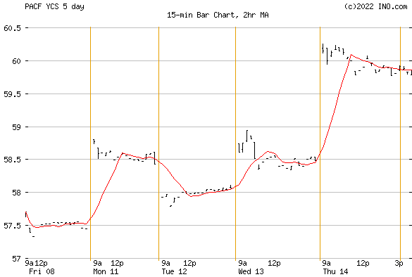 PROSHARES ULTRA-SHORT YEN (PACF:YCS) Exchange Traded Fund (ETF) Chart