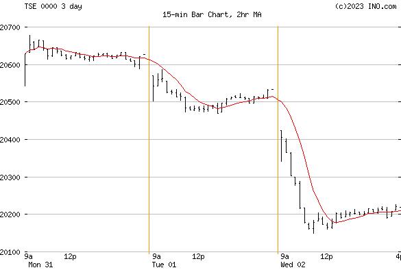 S&P TSX COMPOSITE INDEX (TSE:0000) Index Chart