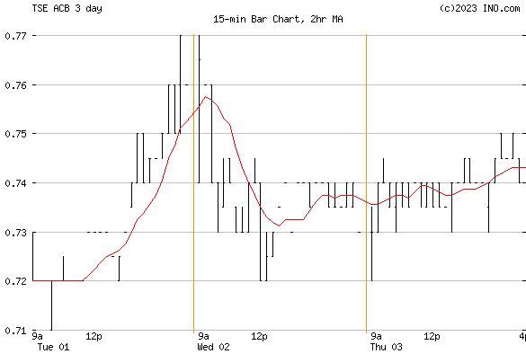 Aurora Cannabis Inc (TSE:ACB) Stock Chart