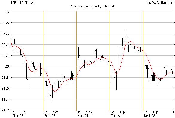 ARITZIA INC (TSE:ATZ) Stock Chart