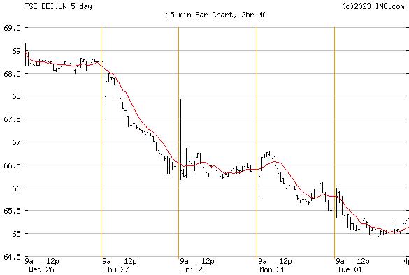 BOARDWALK EQUITIES INC (TSE:BEI.UN) Stock Chart