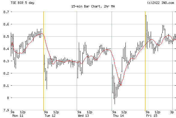 BIRCHCLIFF ENERGY LTD (TSE:BIR) Stock Chart
