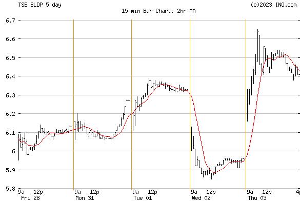 BALLARD POWER SYSTEMS INC (TSE:BLDP) Stock Chart