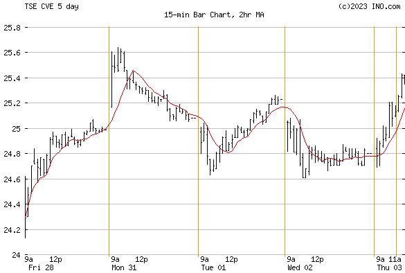 CENOVUS ENERGY INC (TSE:CVE) Stock Chart