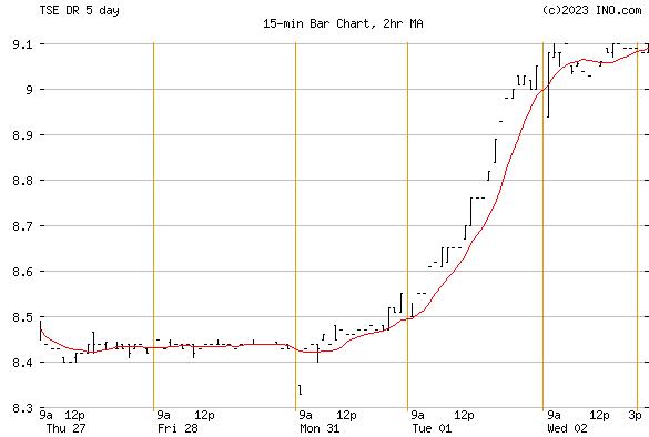 MEDICAL FACILITIES CORP (TSE:DR) Stock Chart