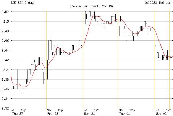 ENSIGN ENERGY SERVICES INC (TSE:ESI) Stock Chart