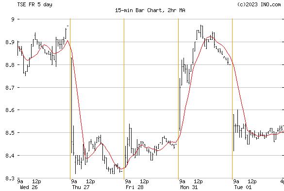 FIRST MAJESTIC SILVER CORP (TSE:FR) Stock Chart
