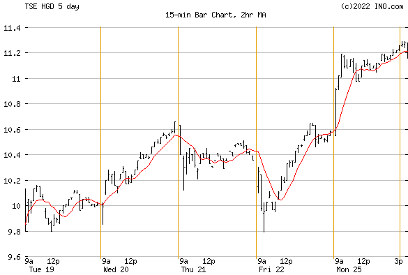 Horizons Beta S&ptsx Gold Bear (TSE:HGD) Stock Chart