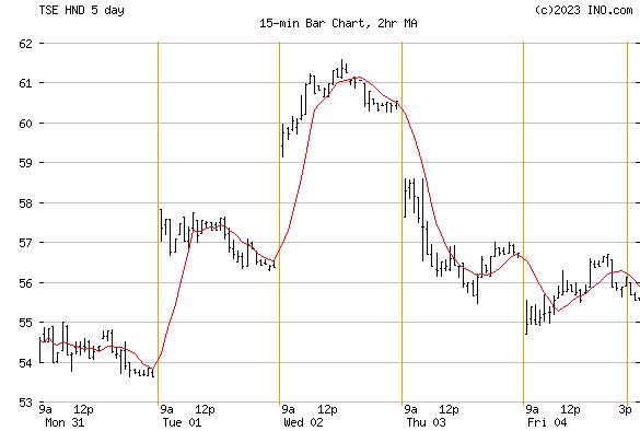 HB NYMEX NG BEAR (TSE:HND) Stock Chart