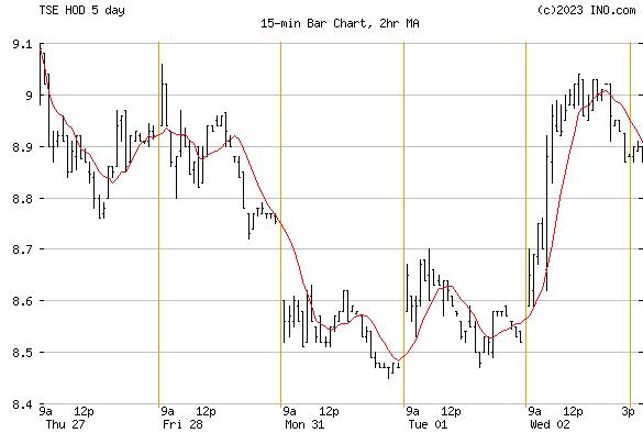 HB NYMEX CL BEAR (TSE:HOD) Stock Chart