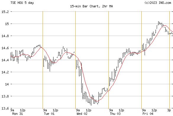 HB NYMEX CL BULL (TSE:HOU) Stock Chart
