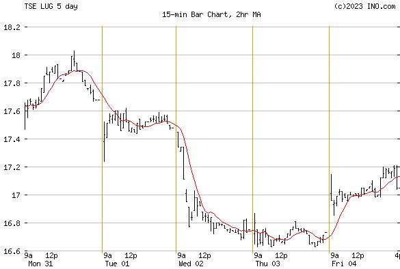 LUNDIN GOLD INC (TSE:LUG) Stock Chart