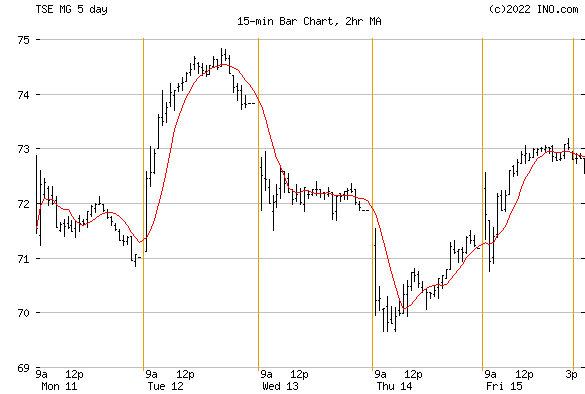 MAGNA INTL INC (TSE:MG) Stock Chart