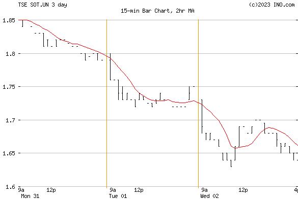 Split REIT Opty Trust Units (TSE:SOT.UN) Stock Chart