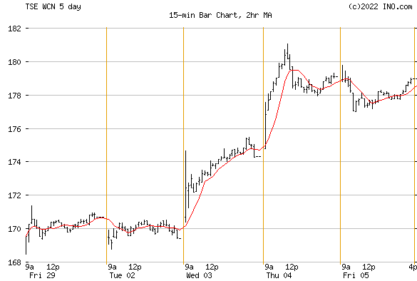 WASTE CONNECTIONS INC (TSE:WCN) Stock Chart