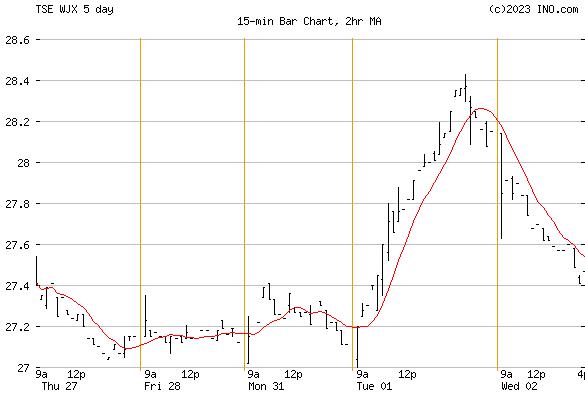 WAJAX CORP (TSE:WJX) Stock Chart