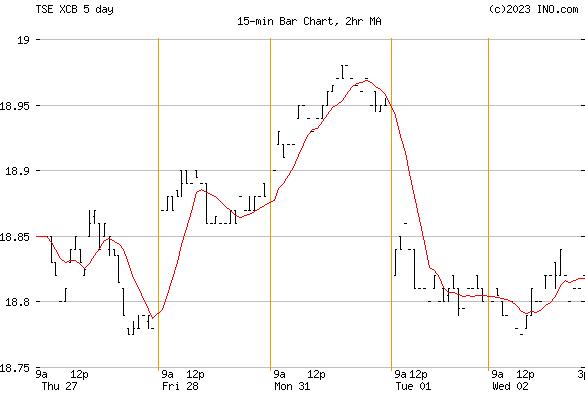iShares CANADIAN CORP BOND IND (TSE:XCB) Stock Chart