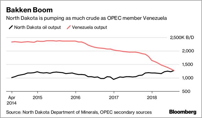 World Oil Supply