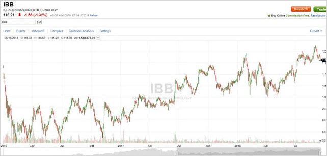 Stealth Bull Market