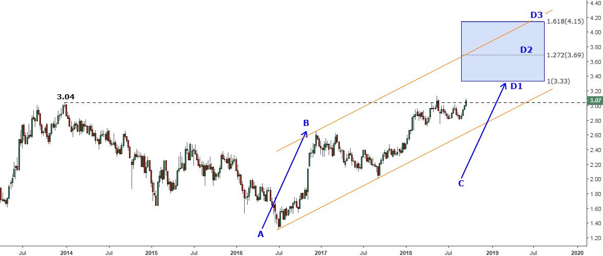 10 Year Us Treasury Note Yield Eyes 333 Ino Traders Blog