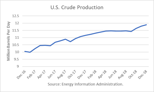 U.S. Crude Production Sets Records