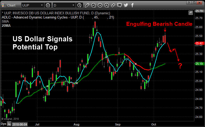 Bearish Pattern Warns Of Dollar Weakness Ino Traders Blog