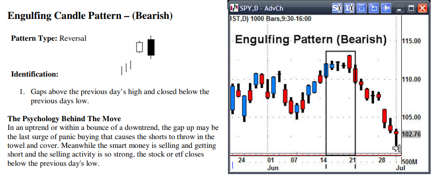bearish pattern