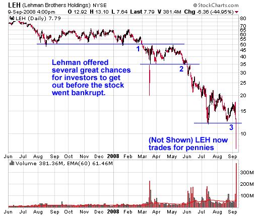 Looking Back 3 Key Signs To Sell Lehman Ino Traders Blog