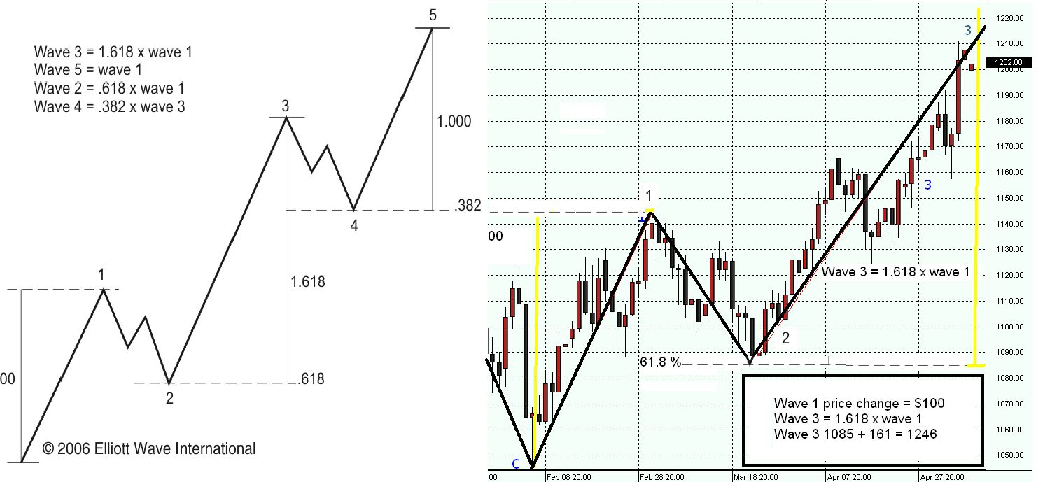 Elliott waves forex