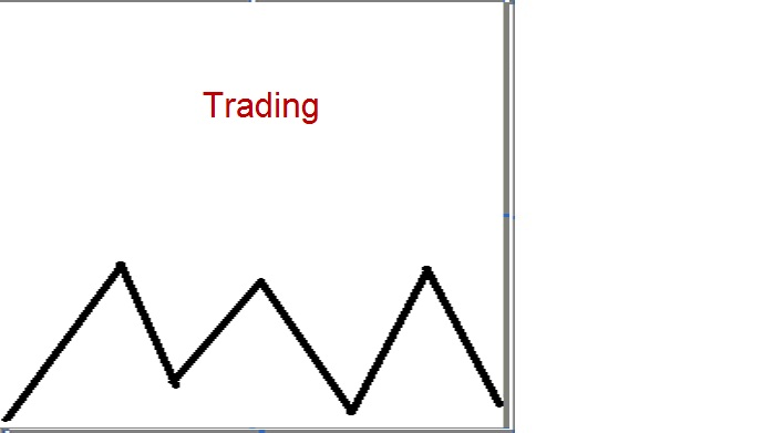 Lagging indicators trading