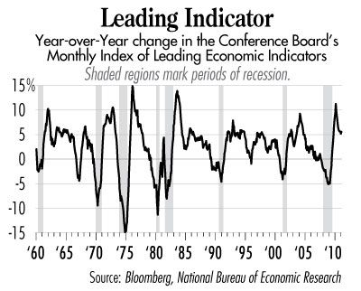 National bureau of economic research nber business cycle dating committee-in-Lepperton