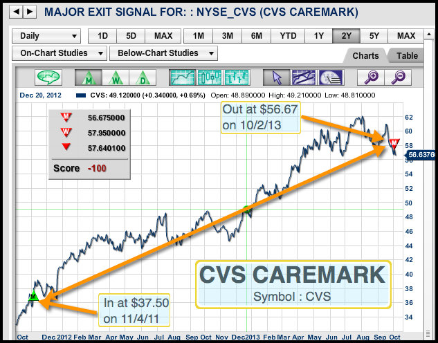 CVS CAREMARK major exit signal for this stock on 10/02/13