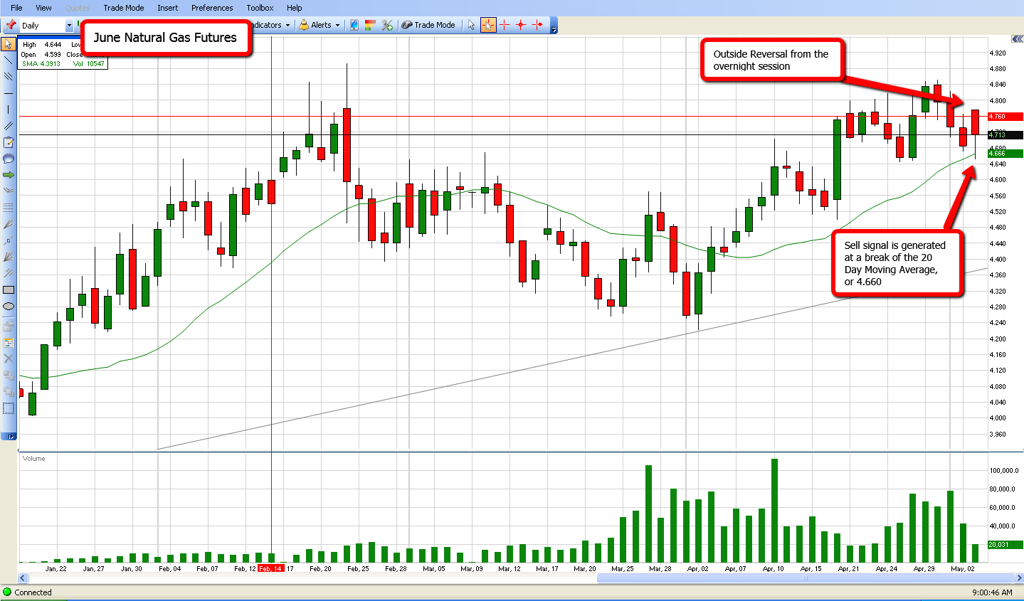 Chart of the week natural gas ino com traders blog
