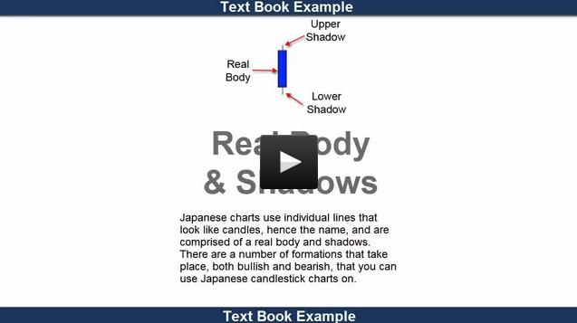 Understanding japanese candlesticks video