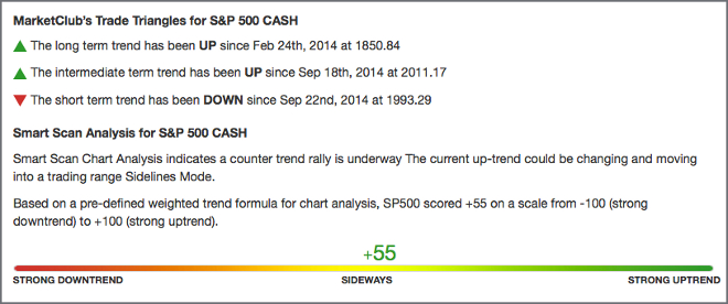 SP500 Chart Analysis Score