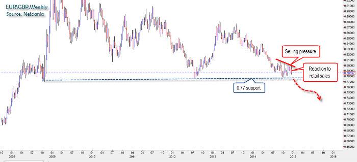 USD/GBP