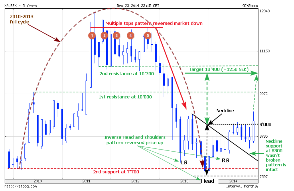 XE Currency Charts