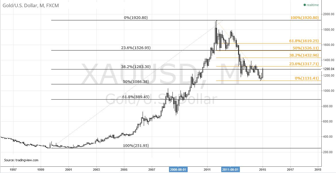 Gold chart with Fibonacci levels.