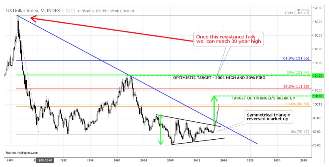US Dollar Index Targets