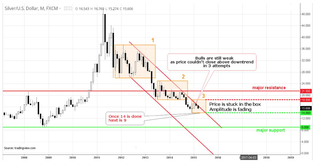 Silver / US Dollar Cross - Chart Setups