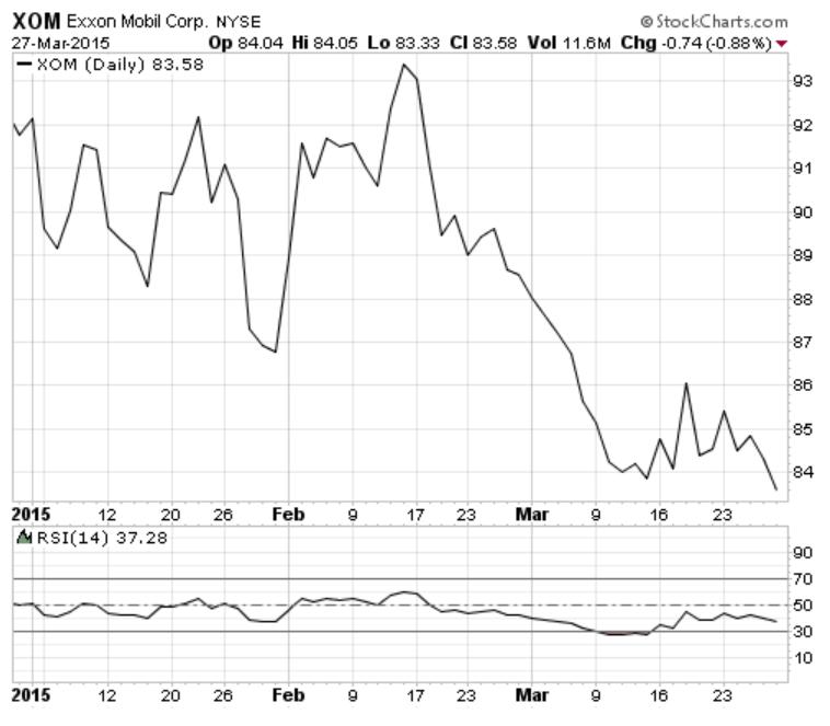 Exxon Mobil Corp (NYSE:XOM) - Chart Analysis