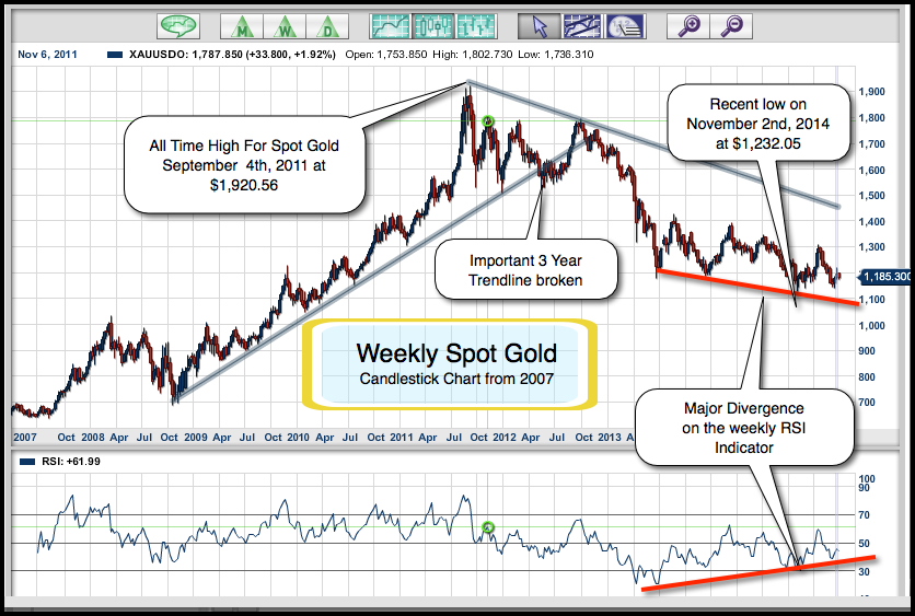 Secret of trading gold binary options or forex