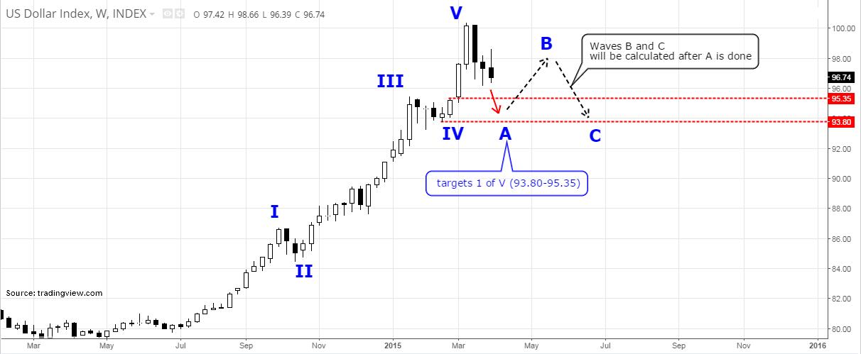 US Dollar Index - 5 Targets / Waves A, B & C