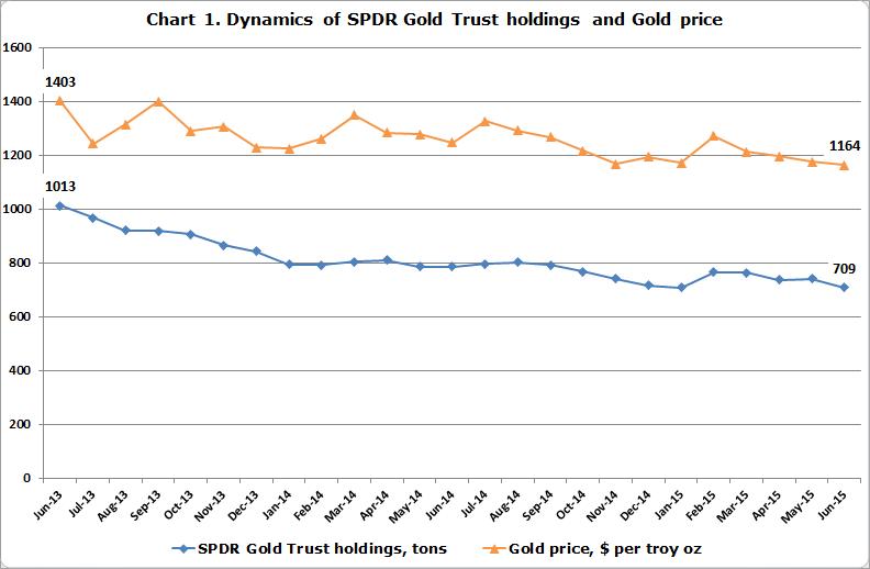 SPDR vs. Gold