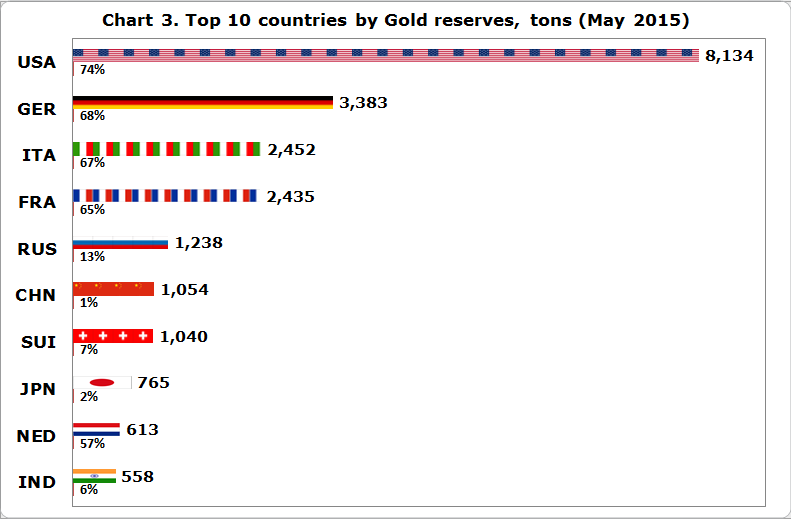World highest forex reserves