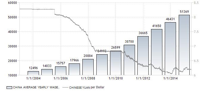 Trading economics china exchange rate