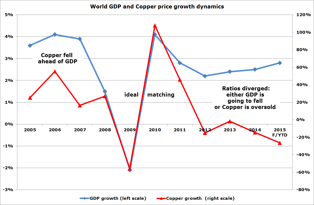 World GDP abd Copper Price Growth Dynamics