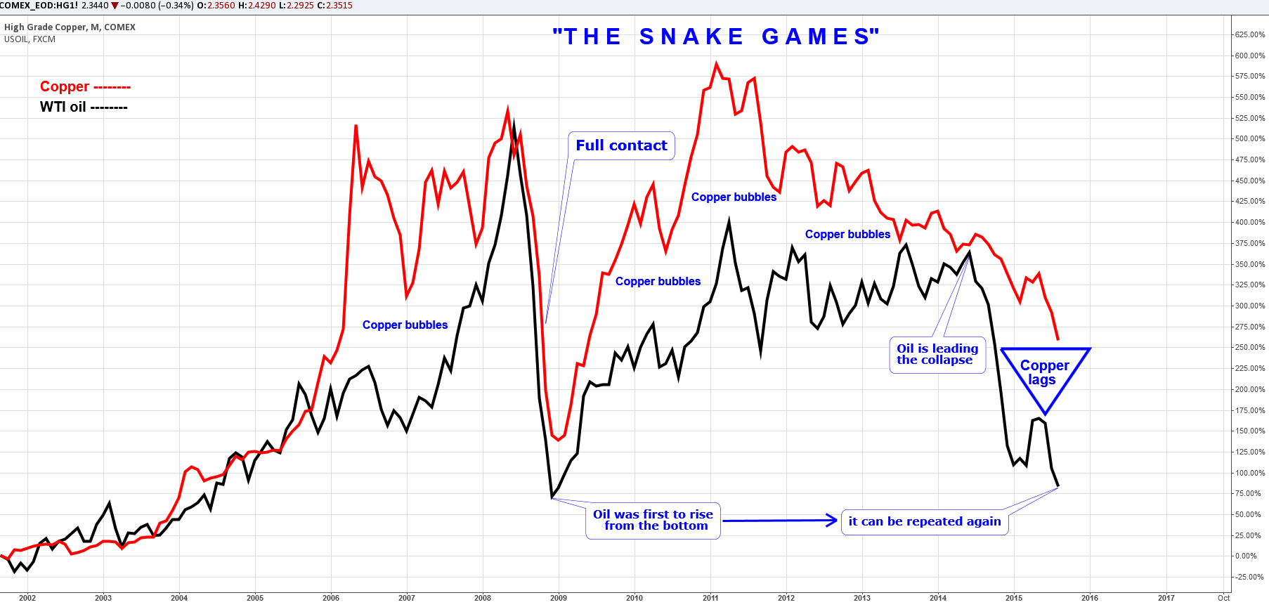 The Snake Games